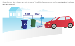 Image showing how much space to leave between your recycling bin and other objects at the curb.